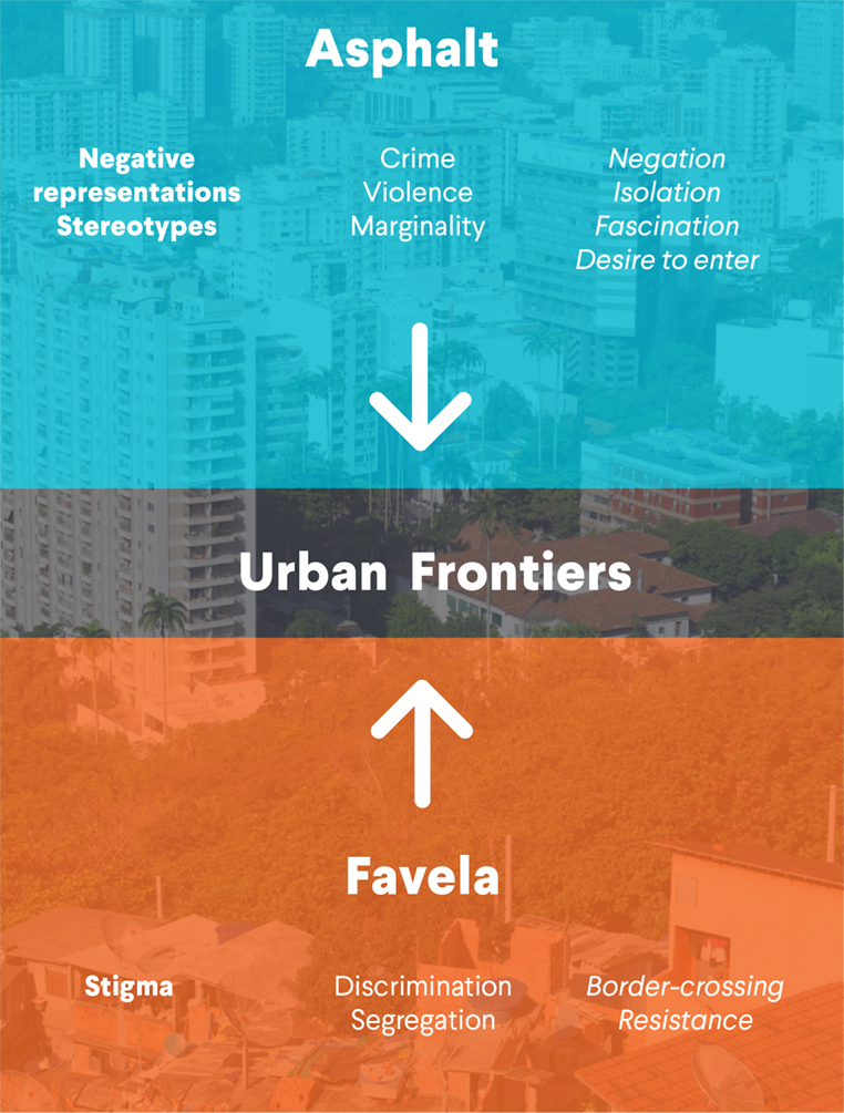Psychosocial dynamics of urban frontiers