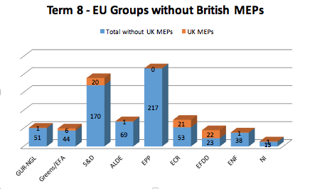 The structure of European Parliament political groups, with and without British MEPs