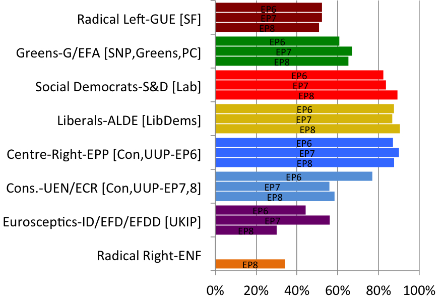 Figure 2. Per Cent of Times on Winning Side in the European Parliament, by Political Group (Left to Right)