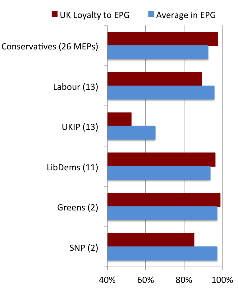Figure 3. UK MEPs' 'Loyalty' to Their EP Political Groups, 2009-14