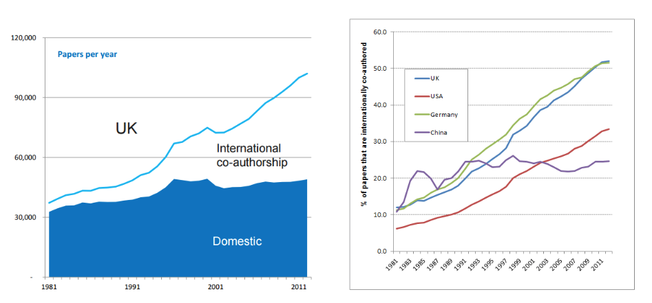 Figure 1: a) The UK's increasing output is largely driven by an increase in internationally co-authored papers and b) UK rise in international papers compared with other countries. Reproduced with kind permission from Dr Jonathan Adams