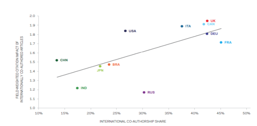 Figure 2: Correlation of international co-authorship share and field-weighted citation. Reproduced with kind permission from Dr Jonathan Adams.