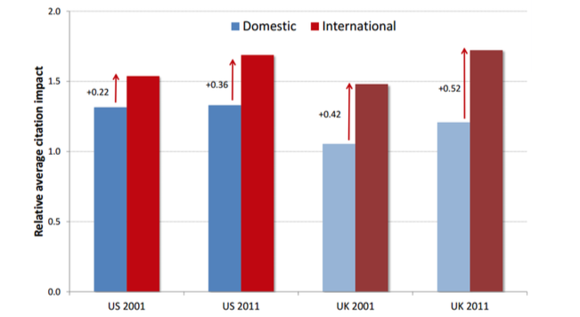 Figure 3: How the UK's rise in high-impact international collaborations has helped the UK push ahead of the US recently in science productivity Reproduced with kind permission from Dr Jonathan Adams.