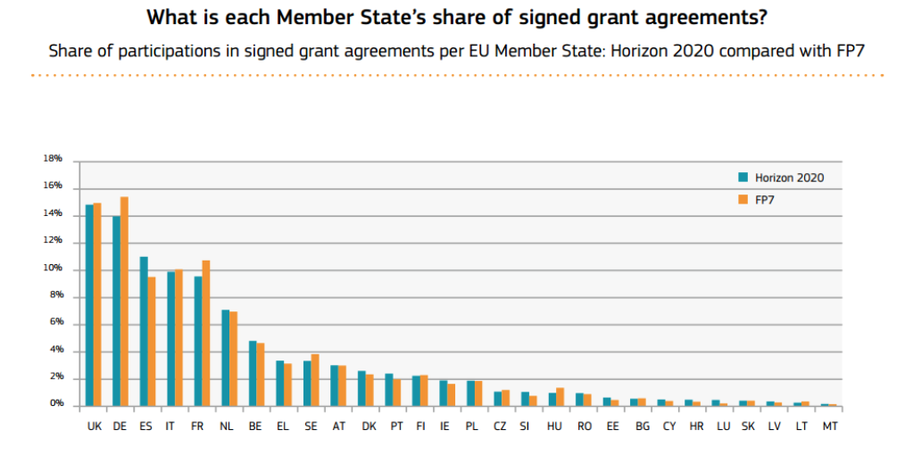 Figure 4: The UK is now the leading country in terms of number of projects won from Horizon 2020