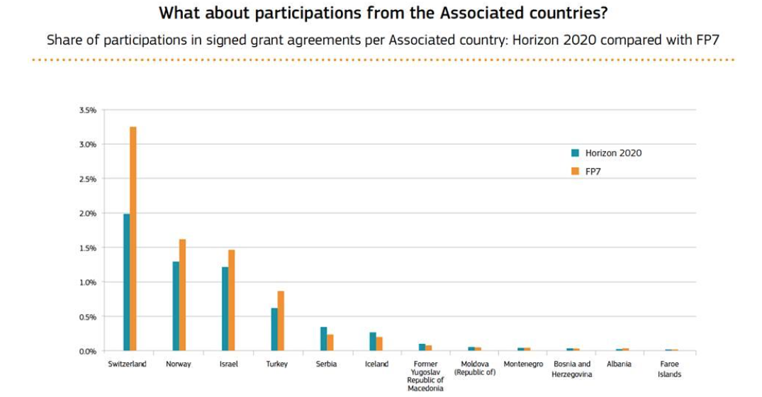 Figure 5: Comparison of participation levels during FP7 and the latest figures from H2020. Switzerland indicates a 40% drop in participation.