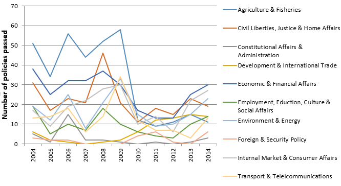 Figure 1: Policies adopted by the EU governments in the Council of the European Union per policy area (2004-2014)