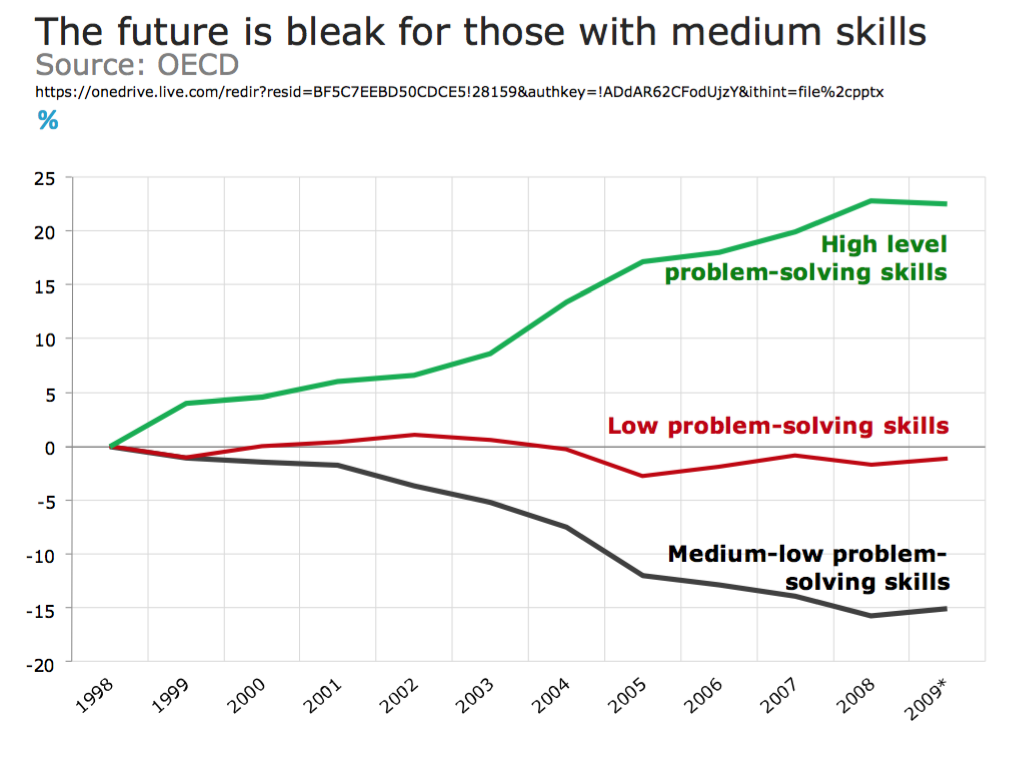 Fig.1: The future is bleak for those with medium skills