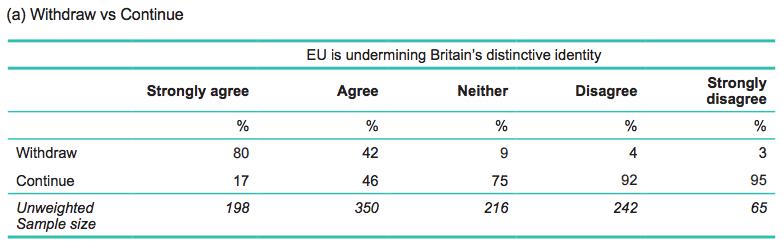 attitudes to eu