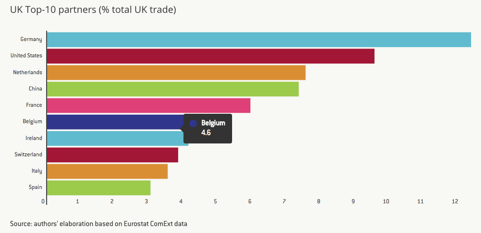 Leaving The Eu Would Mean Renegotiating More Than 100 Trade