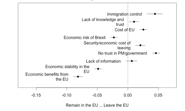 Fig 1: Main arguments for Remain and Leave voters