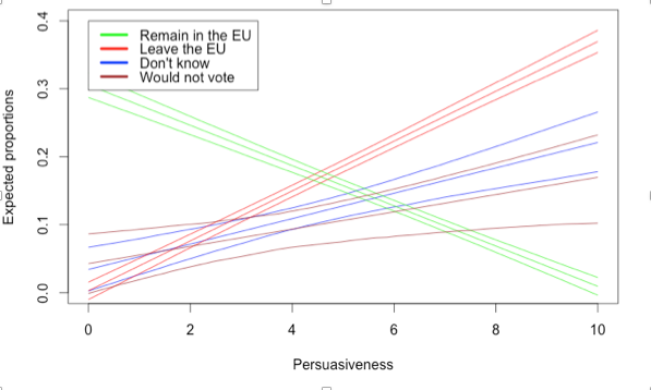 Fig. 2: How persuasive is the immigration argument?