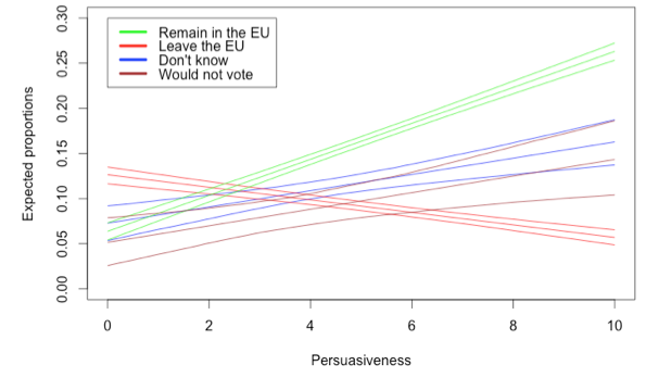Fig. 3: How persuasive is the 'economic benefits of the EU' argument?