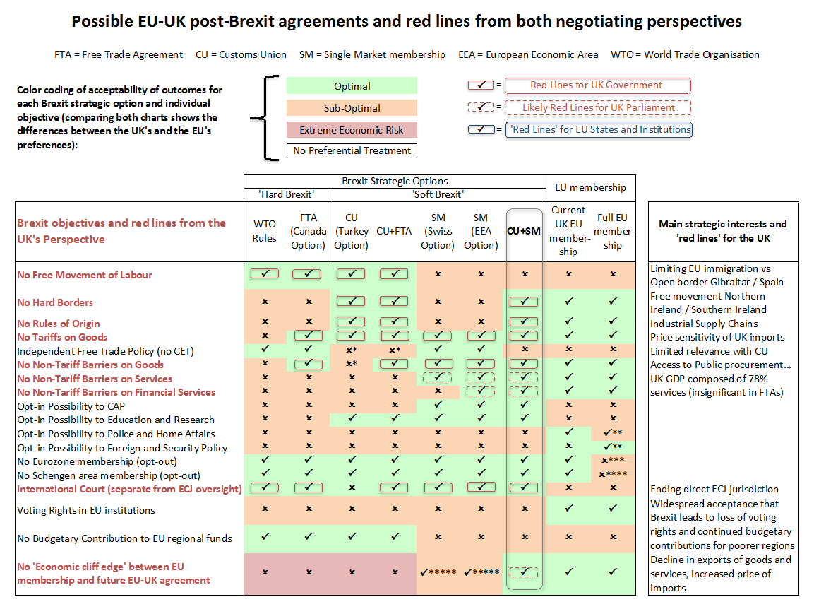 Lse Brexit A Soft Brexit Is The Only Viable Strategy In A Post