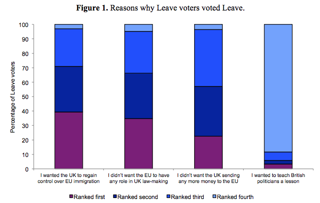 Leavers have a better understanding of Remainers