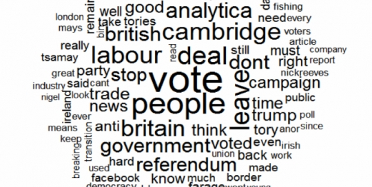 Brexit is still a hot topic on Twitter, but public sentiments remain largely unchanged