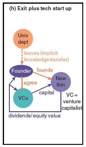 Exit plus tech startup PJD graph 8