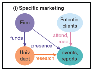 Specific marketing PJD graph 9