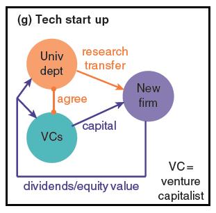 Tech startup PJD graph 7 - Copy