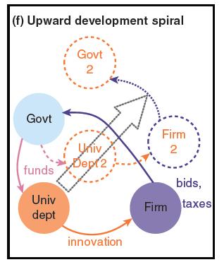 Upward development spiral PJD graph 6