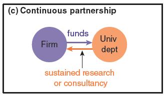 continuous partnership PJD graph 3