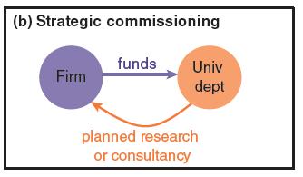 strategic commissioning PJD graph 2