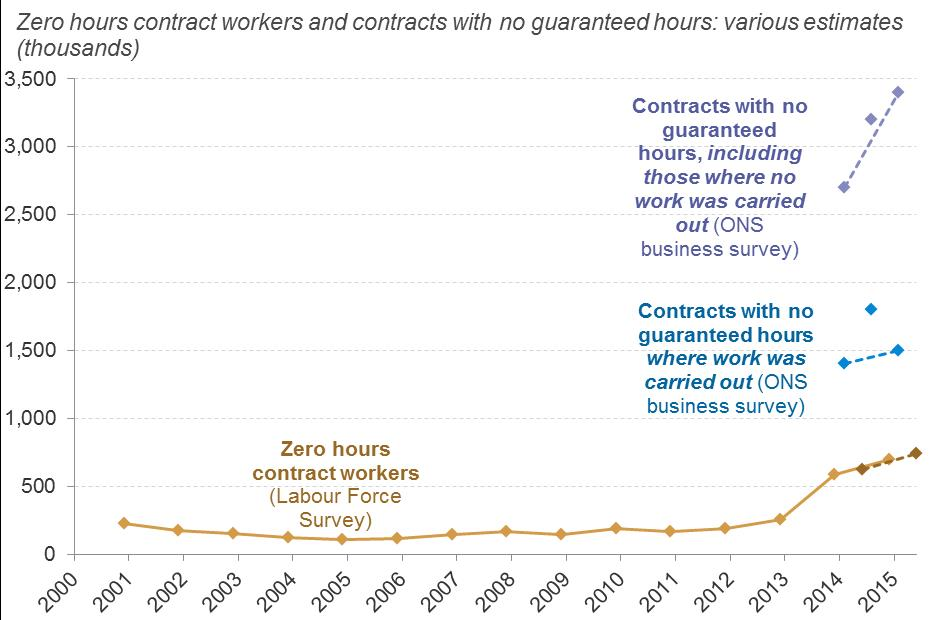 zero hour contract graph