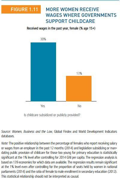 World Bank Women II