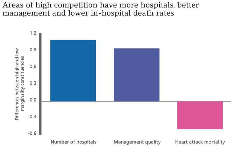 Figure 2 Van Reenen's healthcare