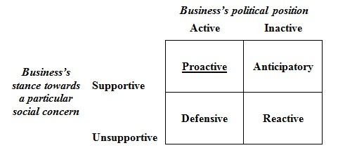 Fig 1 Businesses and public policy
