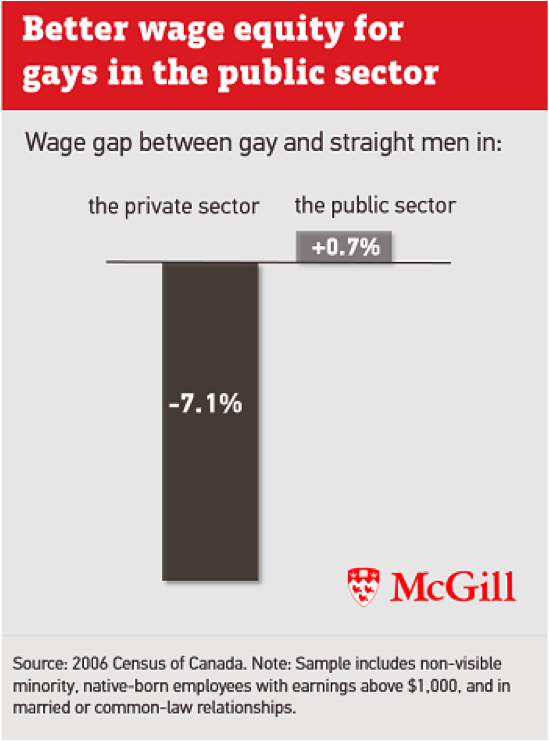 Figure 2 Gay Pay