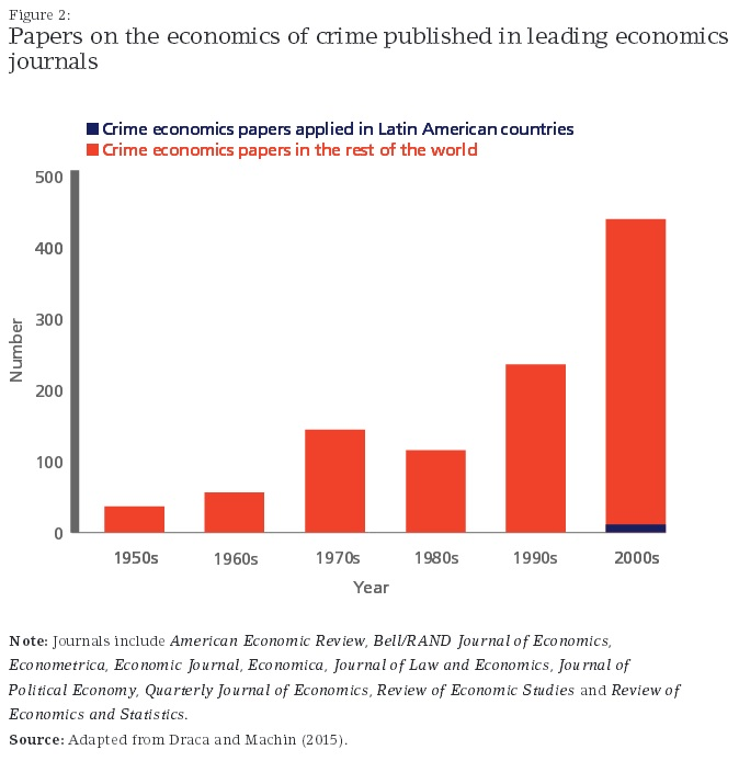Figure 2 Latam Crime