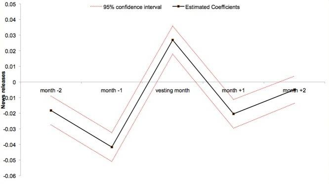 Moqi Xu Graph 1 Vesting