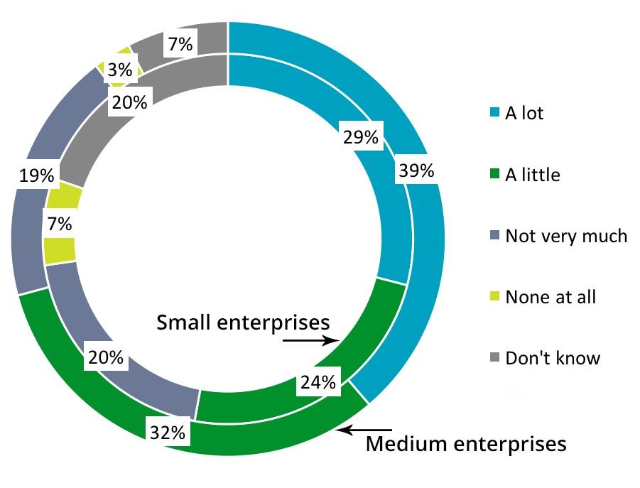 SME Brexit survey