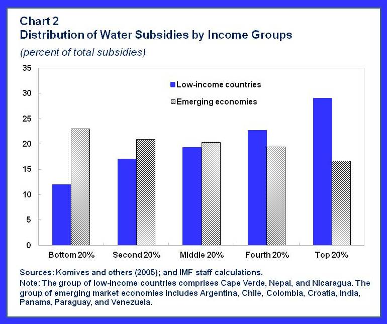 water-chart2