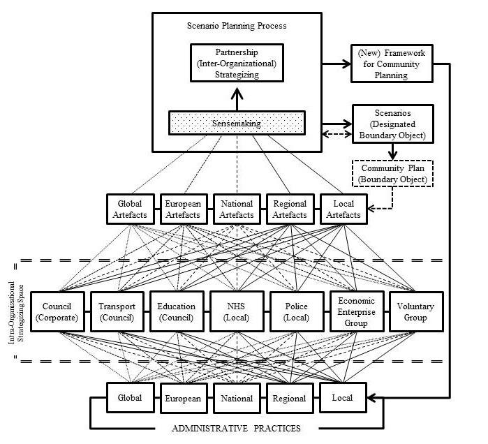 Scenario Planning Fig 2