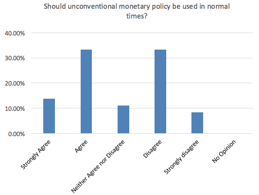 CFM unconventional monetary fig1_0