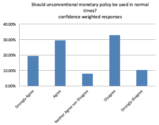 Conventional and unconventional monetary policy