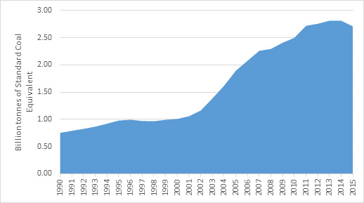 Chinese Coal chart 1