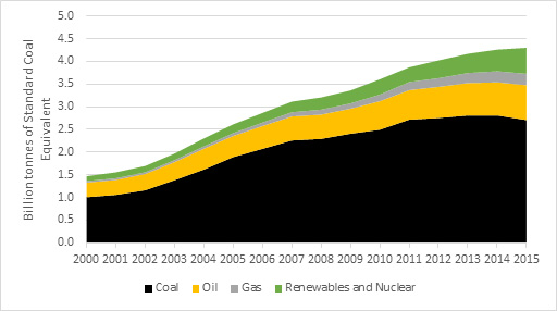 Chinese Coal chart3