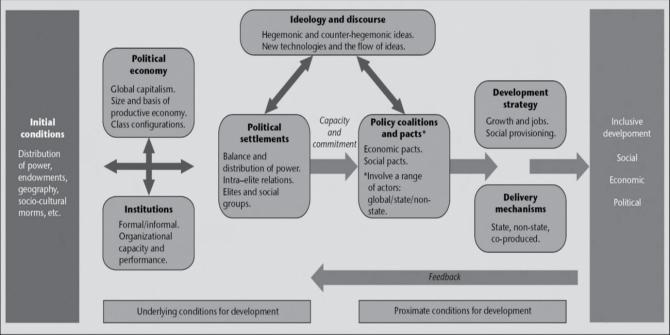 Inclusive Development Fig 1