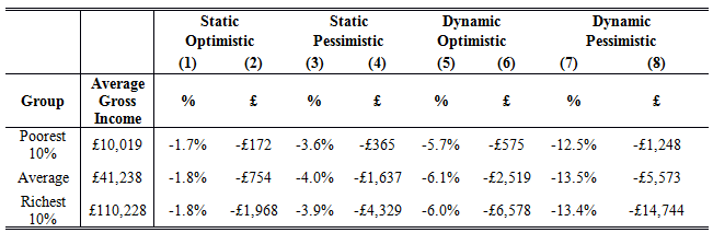 Brexit and distribution Table 1