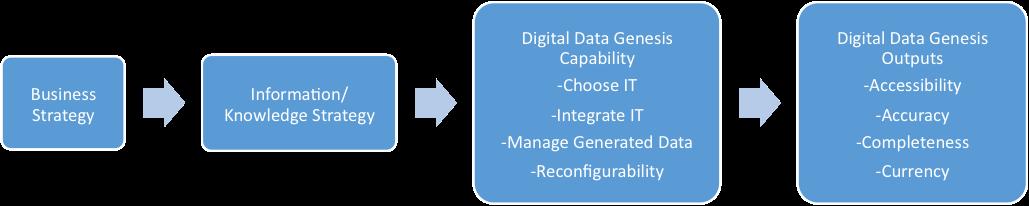 Prescott Big Data Figure 2