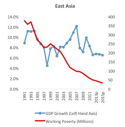 East Asia Figure 1