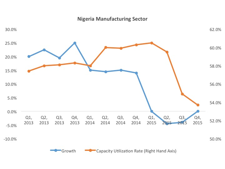 Nigeria Manufacturing Section