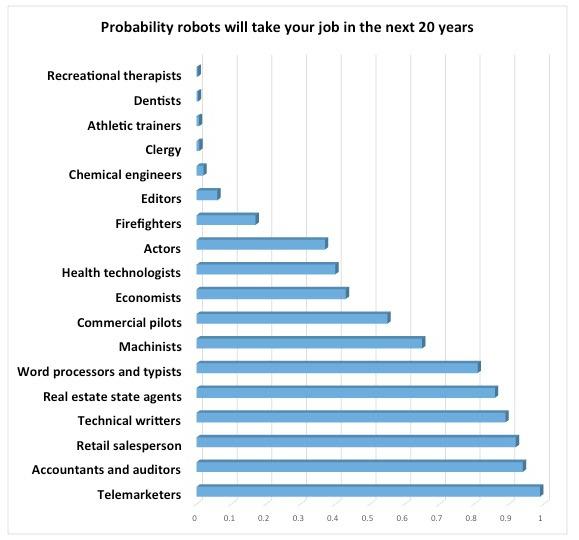 robot-entrepreneur-chart