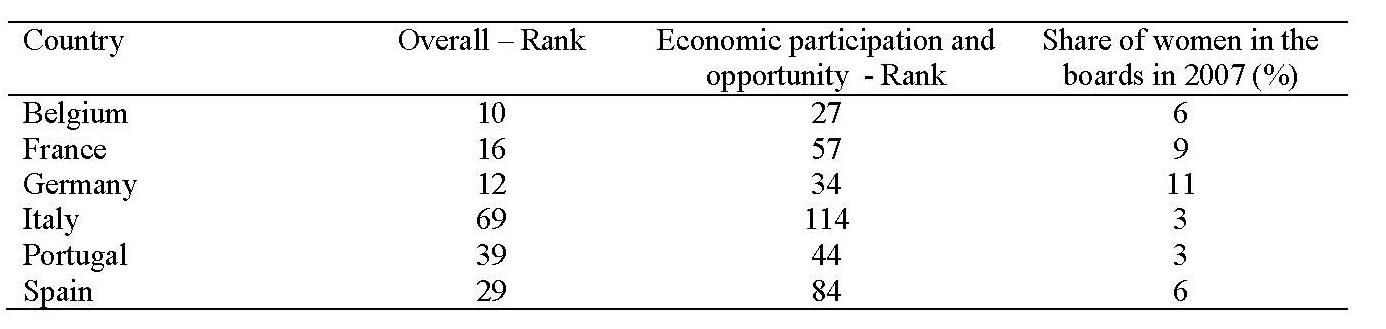 table-1-gender-imbalances