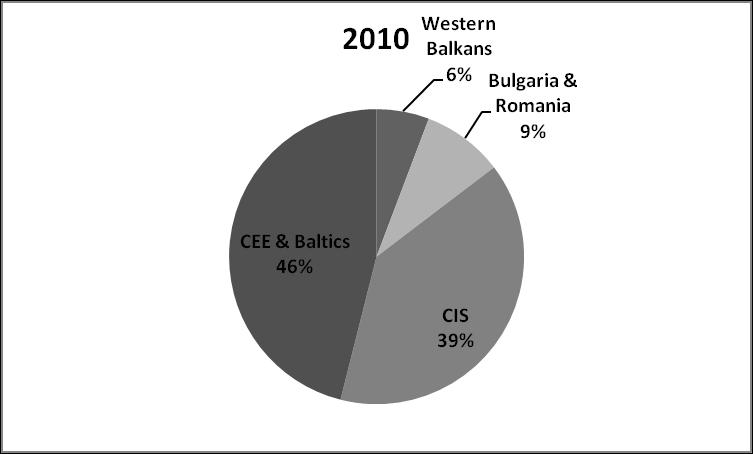 figure-1-fdi-in-the-balkans-region