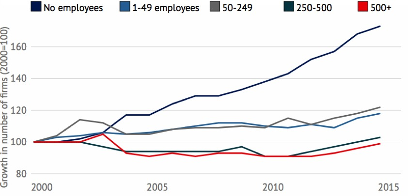 b057925177cb2 The rate of growth of firms with no employees has been far greater than for  other sizes of firms. There are over 70 per cent more such firms now than  in ...