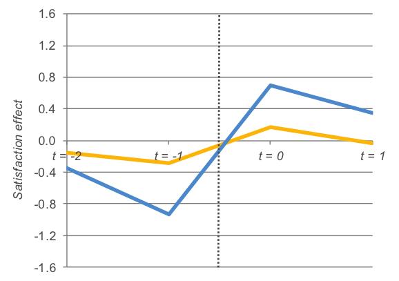 figure-2-changing-jobs