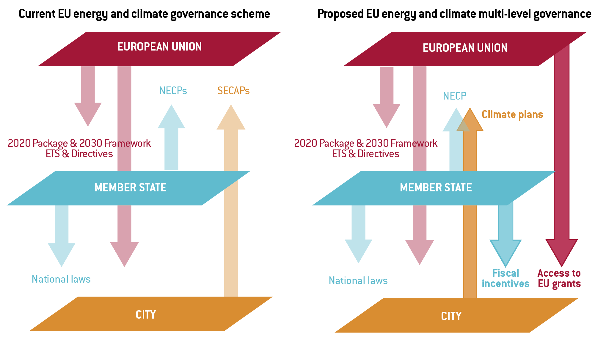 figure-2-cities-and-co2